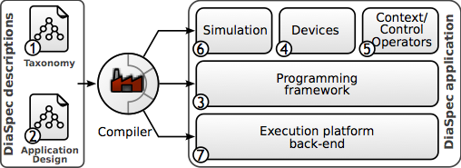 The development life-cycle of an SCC application using DiaSuite